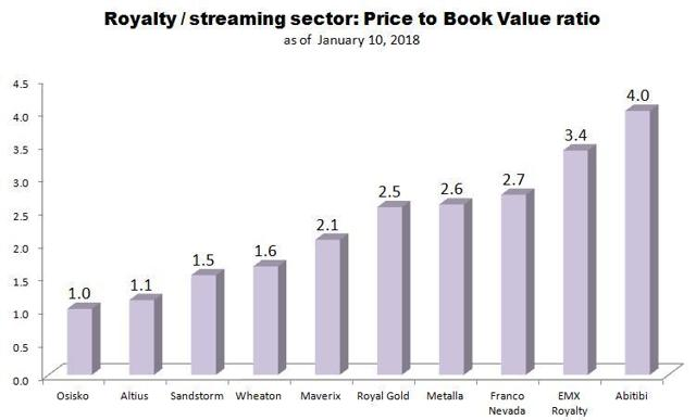 royalty streaming sector valuation