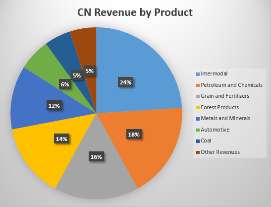CN Revenue by Product 24% 14% • Intermodal • Petroleum аnd Chemicals • Grain аnd Fertilizers Forest P mdu Cts • Metals аnd Minerals • Automotve • coal • Other Revenues