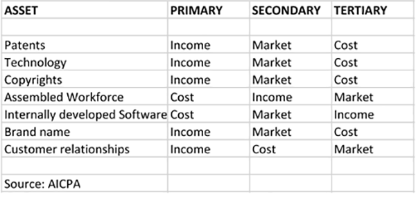Intangible Valuation Approach Summary
