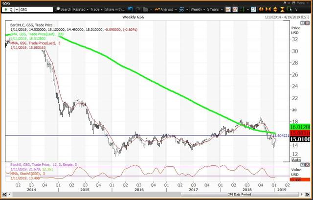 Weekly Chart For GSG