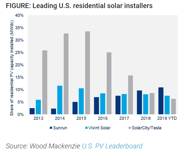 Tesla slips to third place for solar installations in the ...